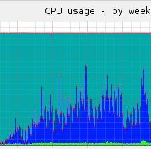 Explosion de l\'utilisation du processeur sur le serveur web
