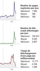 Statistiques Google Webmaster Tools Nogent Citoyen, Mai 2009